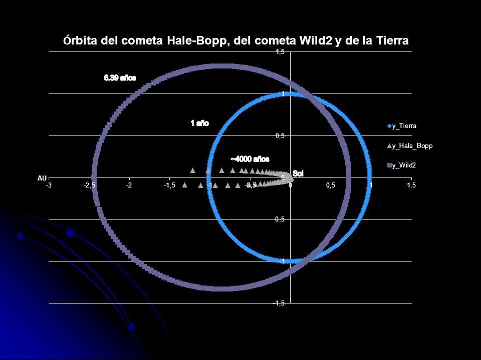 Actividades para el Lab: Tercera Ley de Kepler Buscar los valores del eje semi-mayor de los planetas (a) y su periodo de revolución sideral (P).