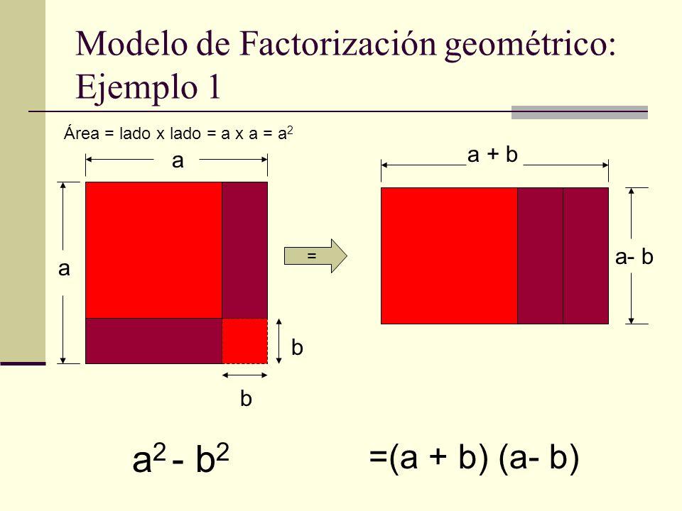 Modelo de Factorización geométrico: Ejemplo 2 a a b b b = a a b b b b b a 2 + 2ab+ b 2 = (a + b) 2