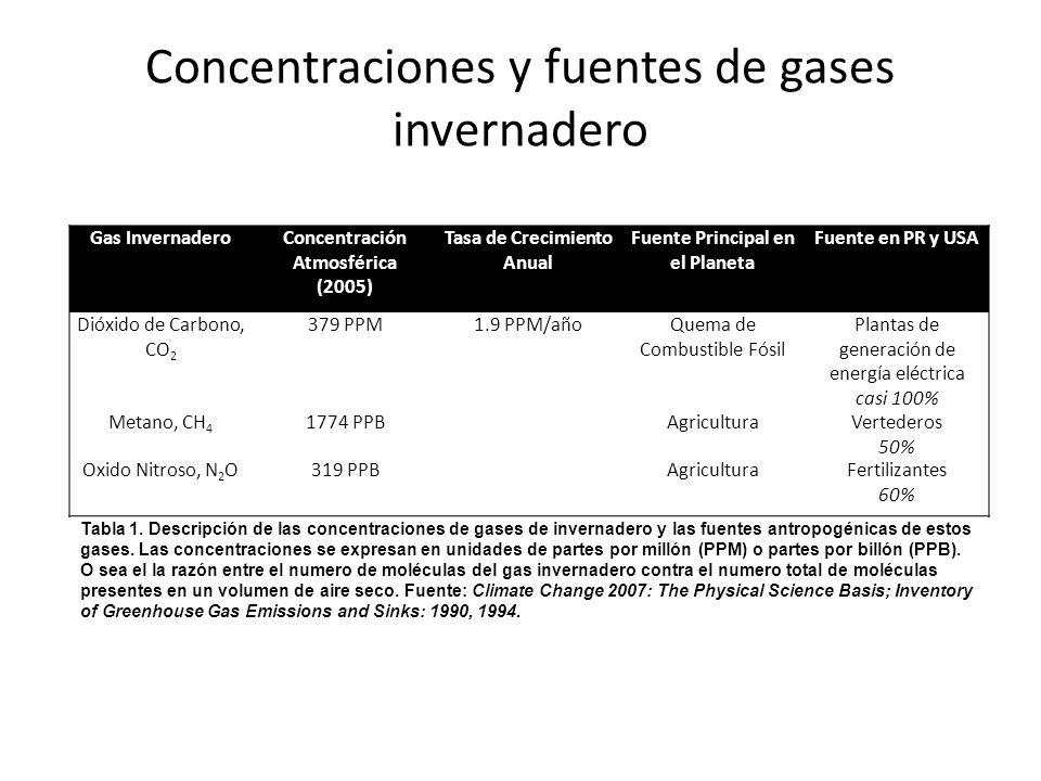 Gas InvernaderoConcentración Atmosférica (2005) Tasa de Crecimiento Anual Fuente Principal en el Planeta Fuente en PR y USA Dióxido de Carbono, CO 2 3