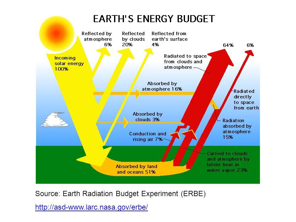 Gas InvernaderoConcentración Atmosférica (2005) Tasa de Crecimiento Anual Fuente Principal en el Planeta Fuente en PR y USA Dióxido de Carbono, CO 2 379 PPM1.9 PPM/añoQuema de Combustible Fósil Plantas de generación de energía eléctrica casi 100% Metano, CH 4 1774 PPBAgriculturaVertederos 50% Oxido Nitroso, N 2 O319 PPBAgriculturaFertilizantes 60% Tabla 1.