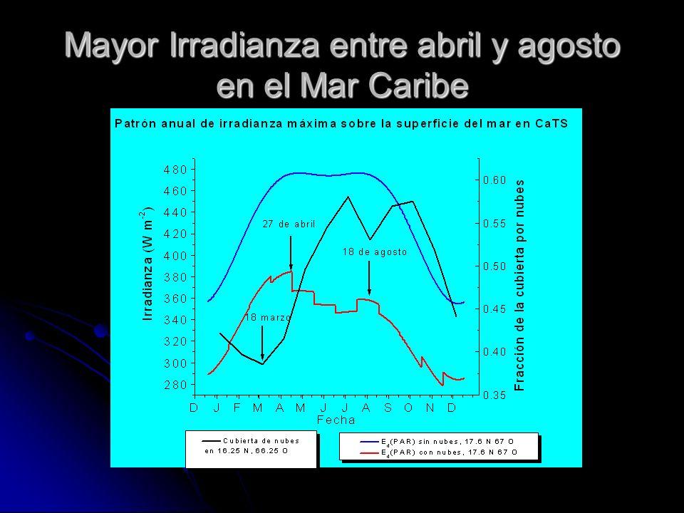 Mayor Irradianza entre abril y agosto en el Mar Caribe
