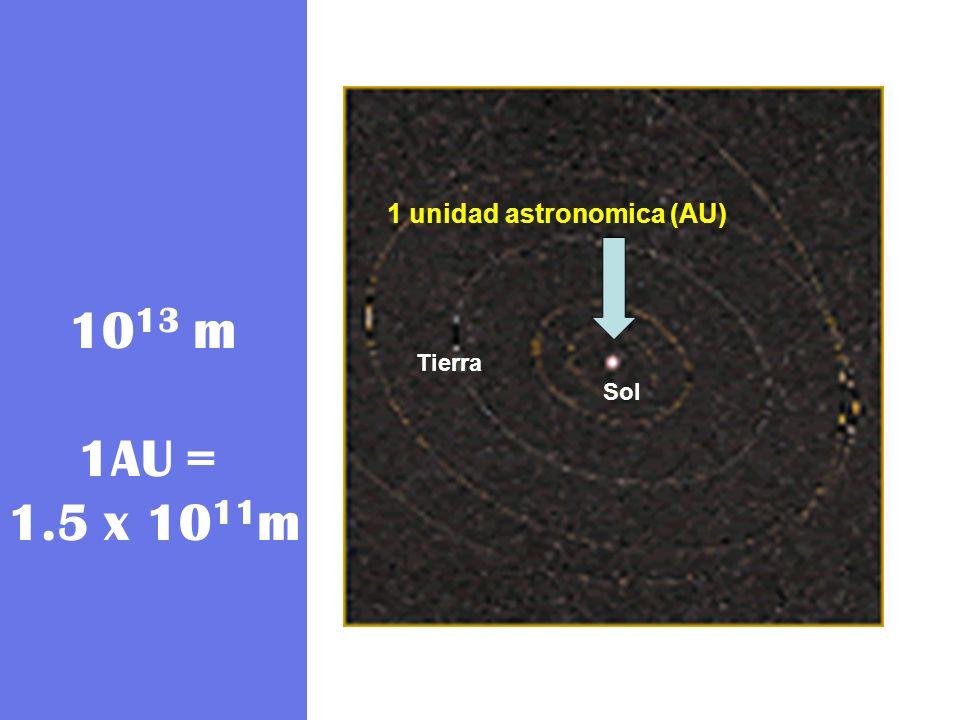 10 13 m 1AU = 1.5 x 10 11 m Sol Tierra 1 unidad astronomica (AU)