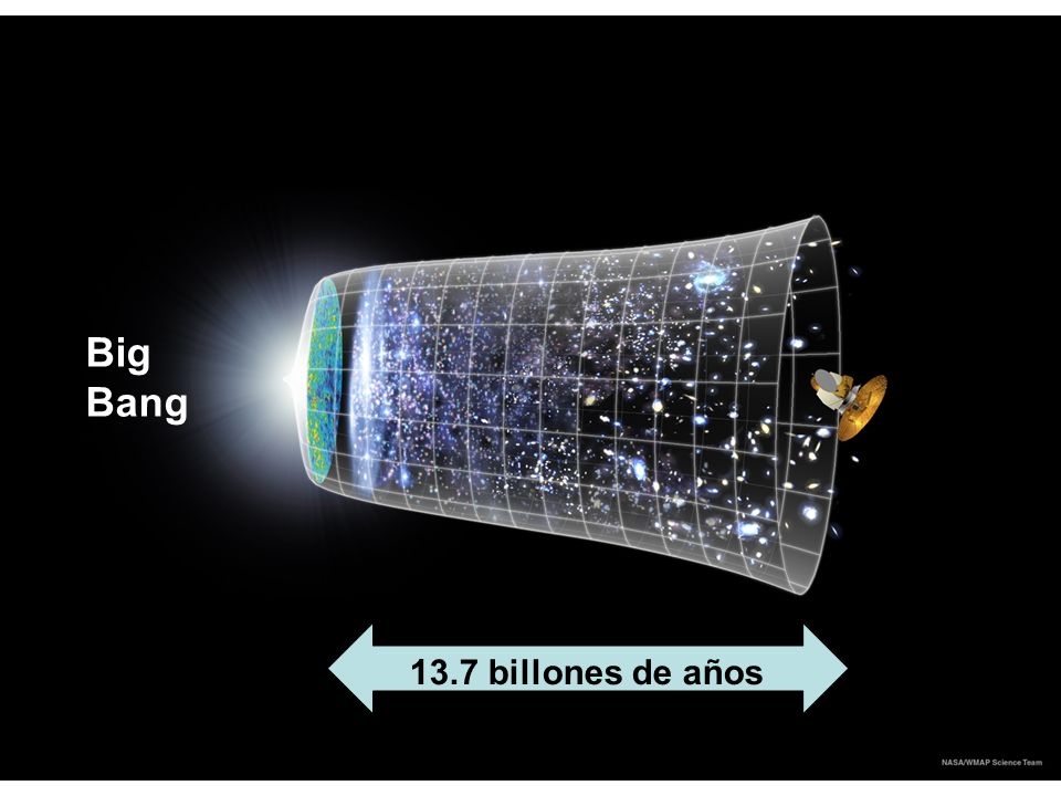 13.7 billones de años Big Bang