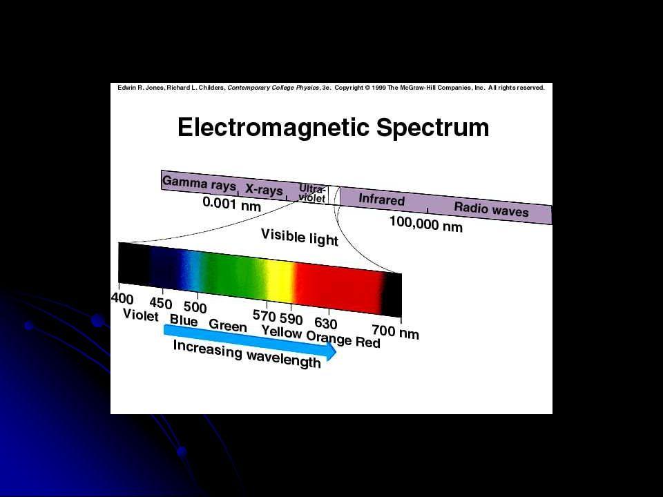Simulación: Espectro Electromagnético Apriete el botón