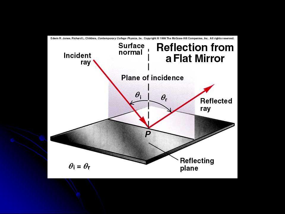 Simulación: Reflexión y refracción Apriete el botón