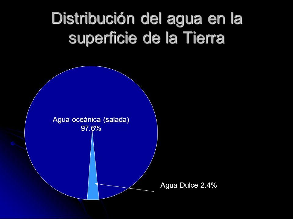 Distribución del agua en la superficie de la Tierra Agua oceánica (salada) 97.6% Agua Dulce 2.4%