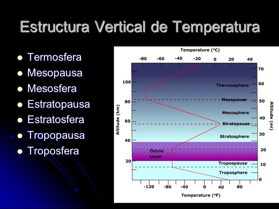 Estructura Vertical de Temperatura Termosfera Termosfera Mesopausa Mesopausa Mesosfera Mesosfera Estratopausa Estratopausa Estratosfera Estratosfera T