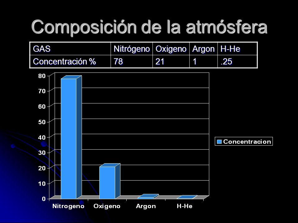Composición de la atmósfera GASNitrógenoOxigenoArgonH-He Concentración % 78211.25