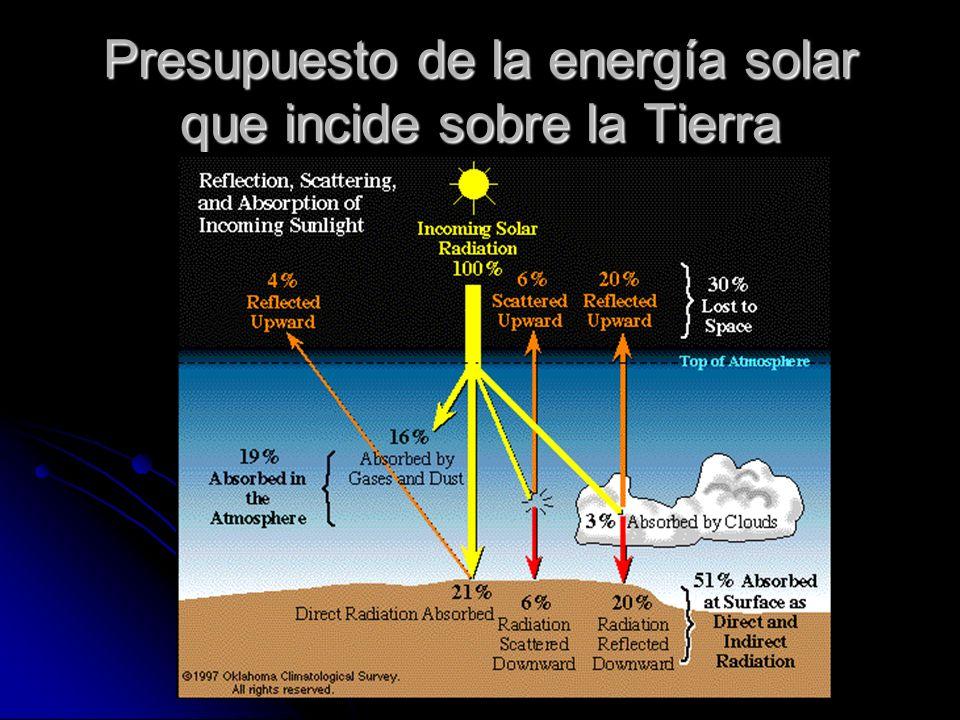 Presupuesto de la energía solar que incide sobre la Tierra