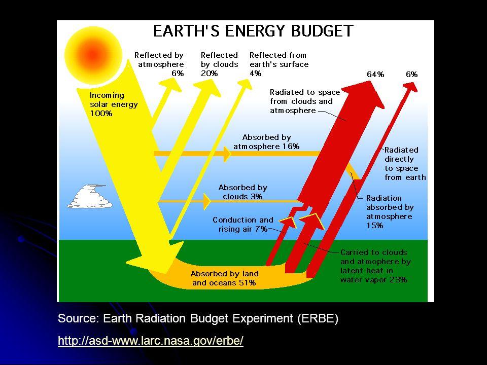 Source: Earth Radiation Budget Experiment (ERBE) http://asd-www.larc.nasa.gov/erbe/