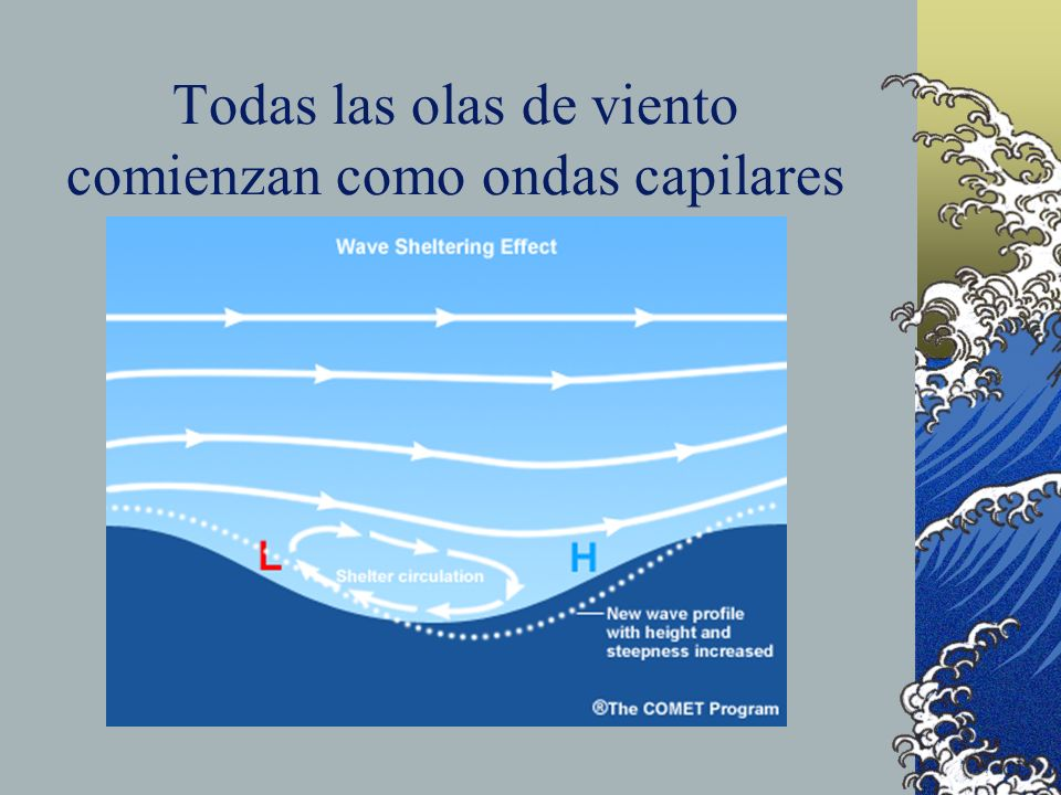Todas las olas de viento comienzan como ondas capilares
