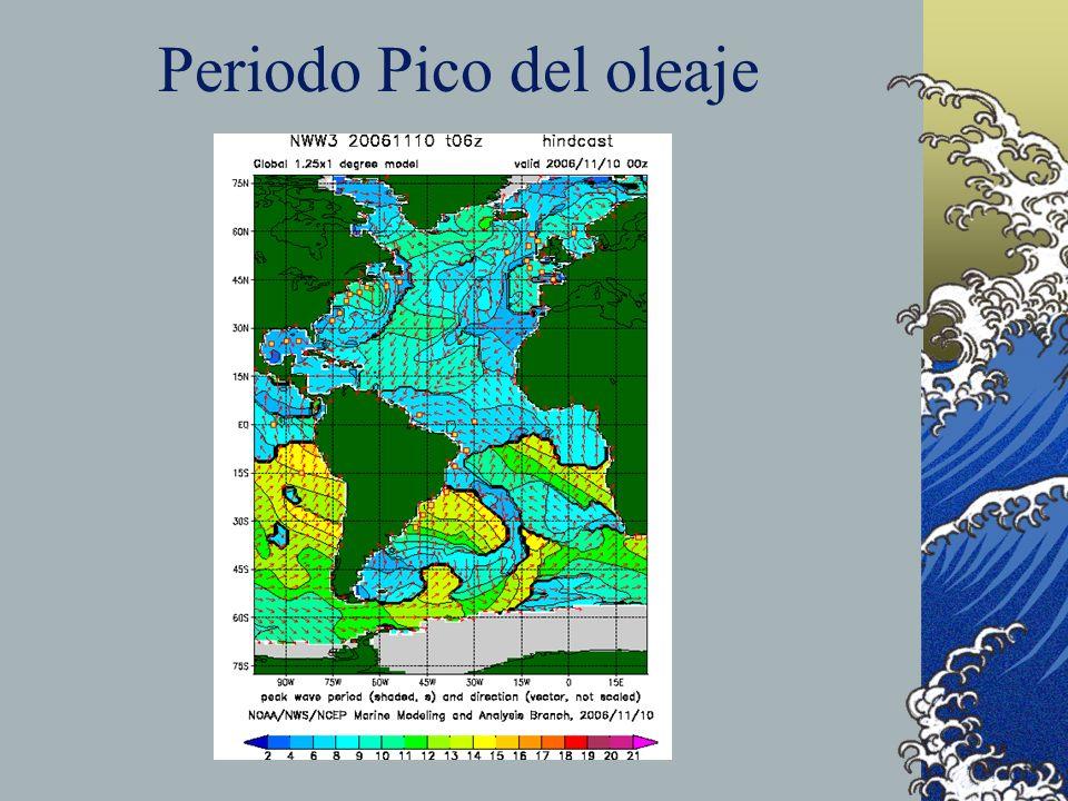 Periodo Pico del oleaje