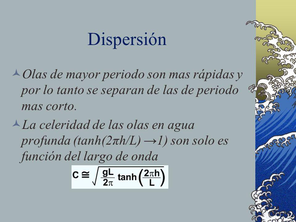 Dispersión Olas de mayor periodo son mas rápidas y por lo tanto se separan de las de periodo mas corto. La celeridad de las olas en agua profunda (tan