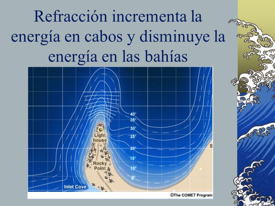 Refracción incrementa la energía en cabos y disminuye la energía en las bahías