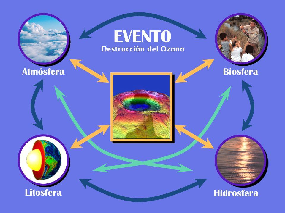 Atmósfera EVENT0 Biosfera Litosfera Hidrosfera Destrucción del Ozono