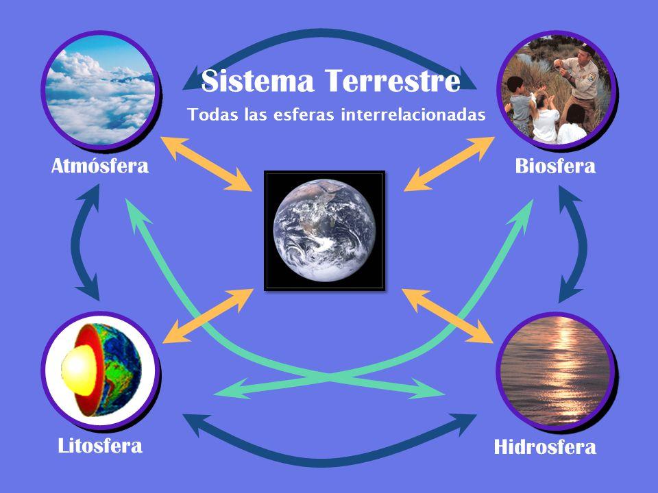 Atmósfera Sistema Terrestre Biosfera Litosfera Hidrosfera Todas las esferas interrelacionadas