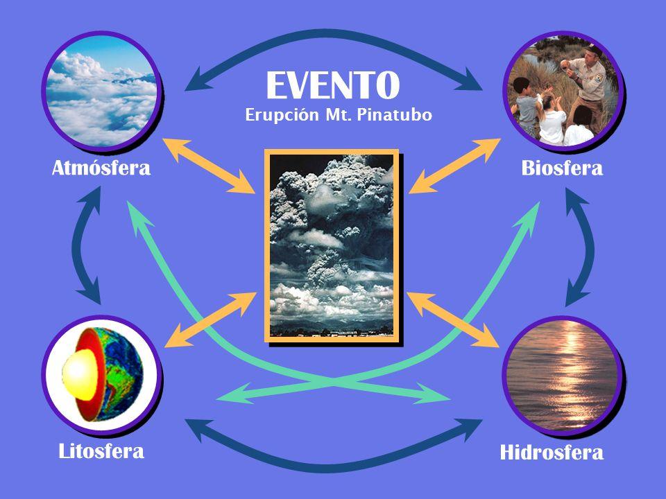 Atmósfera EVENT0 Biosfera Litosfera Hidrosfera Erupción Mt. Pinatubo