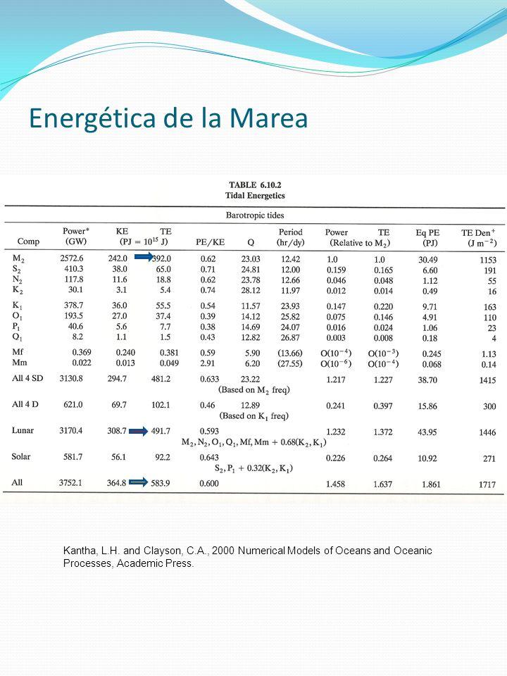 Energética de la Marea Kantha, L.H.