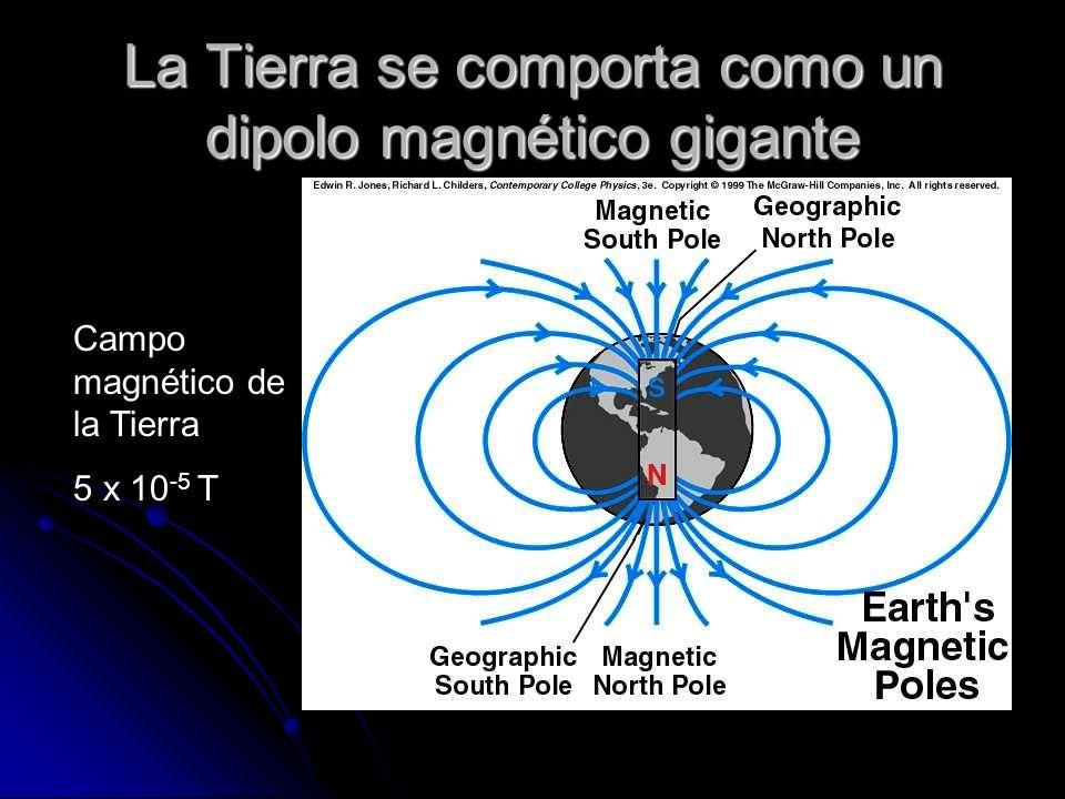 La Tierra se comporta como un dipolo magnético gigante Campo magnético de la Tierra 5 x 10 -5 T