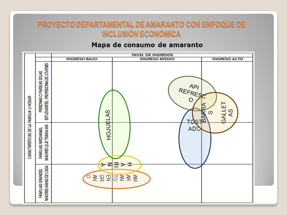 Componente de mercadeo Producto: Harina de amaranto Hojuelas dulces de amaranto Hojuelas saladas de amaranto Pop de amaranto con miel Pop de amaranto natural Api de amaranto con frutas Refresco de amaranto Barras energéticas en base a amaranto PROYECTO DEPARTAMENTAL DE AMARANTO CON ENFOQUE DE INCLUSIÓN ECONÓMICA