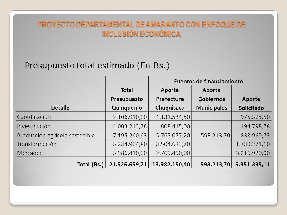GRACIAS……..!!!!!!!!!! PROYECTO DEPARTAMENTAL DE AMARANTO CON ENFOQUE DE INCLUSIÓN ECONÓMICA