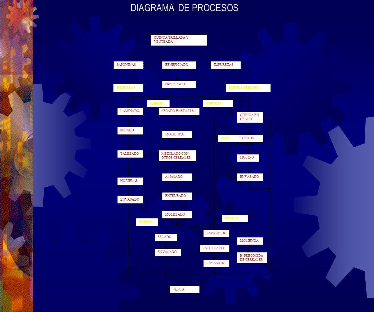 MÉTODOS Se han realizado 3 reuniones con las siguientes instituciones: ASOPAL, Cámaras departamentales de transformación de la quinua donde se han definido el contenido de los módulos.