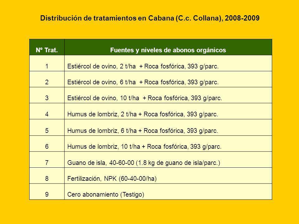 Distribución de tratamientos en Cabana (C.c. Collana), 2008-2009 Nº Trat.Fuentes y niveles de abonos orgánicos 1Estiércol de ovino, 2 t/ha + Roca fosf