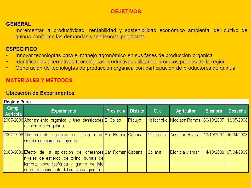 2007-2008 1. ABONAMIENTO ORGÁNICO y TRES DENSIDADES DE SIEMBRA