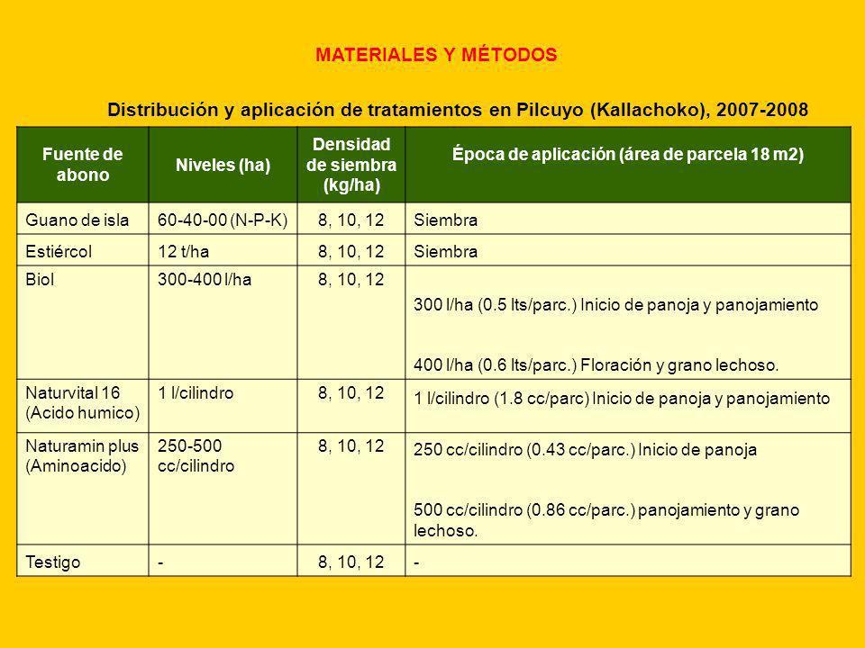 MATERIALES Y MÉTODOS Fuente de abono Niveles (ha) Densidad de siembra (kg/ha) Época de aplicación (área de parcela 18 m2) Guano de isla60-40-00 (N-P-K