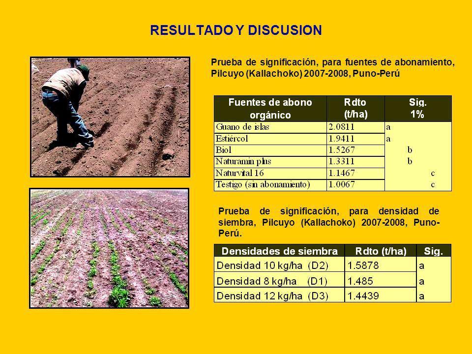 RESULTADO Y DISCUSION Prueba de significación, para fuentes de abonamiento, Pilcuyo (Kallachoko) 2007-2008, Puno-Perú Prueba de significación, para de