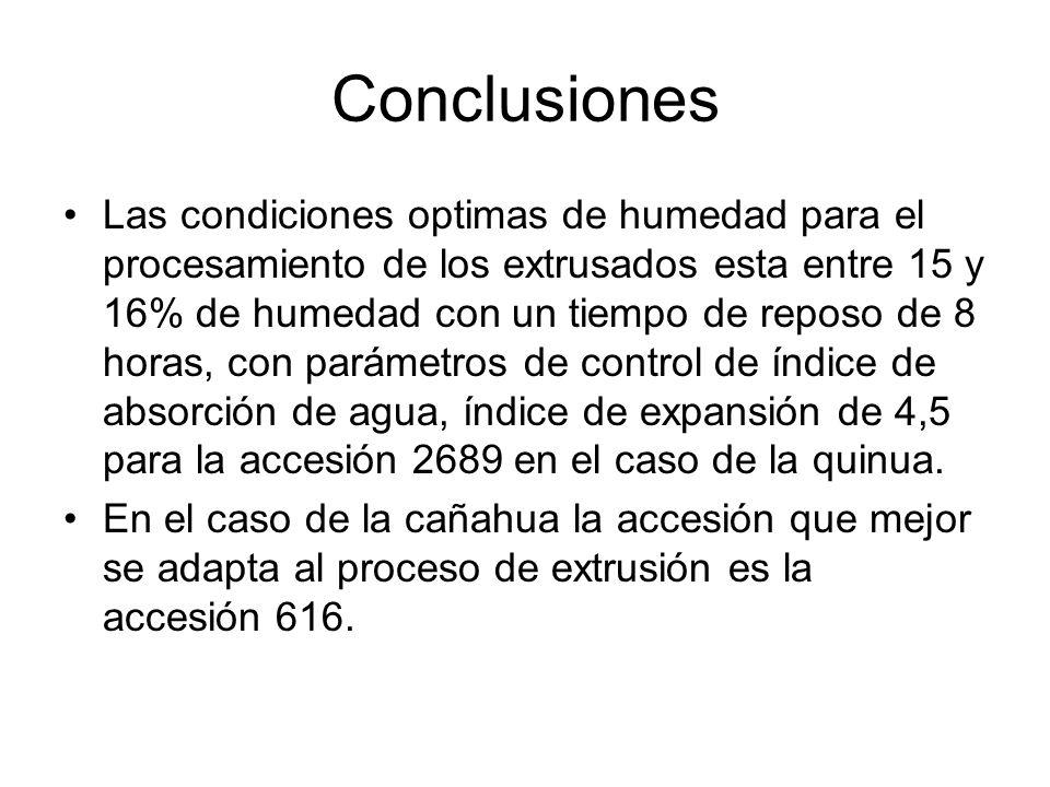 Conclusiones Las condiciones optimas de humedad para el procesamiento de los extrusados esta entre 15 y 16% de humedad con un tiempo de reposo de 8 ho