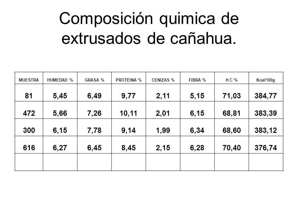 Composición quimica de extrusados de cañahua. MUESTRAHUMEDAD %GRASA %PROTEINA %CENIZAS %FIBRA %H C %Kcal/100g 815,456,499,772,115,1571,03384,77 4725,6