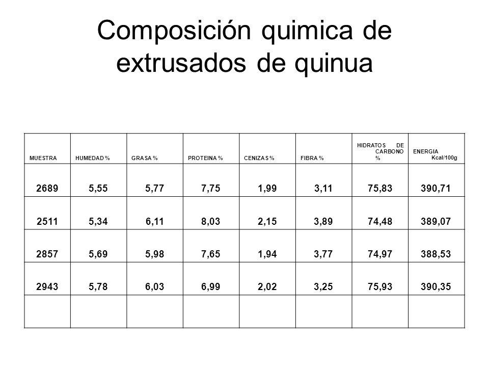 Composición quimica de extrusados de quinua MUESTRAHUMEDAD %GRASA %PROTEINA %CENIZAS %FIBRA % HIDRATOS DE CARBONO % ENERGIA Kcal/100g 26895,555,777,75