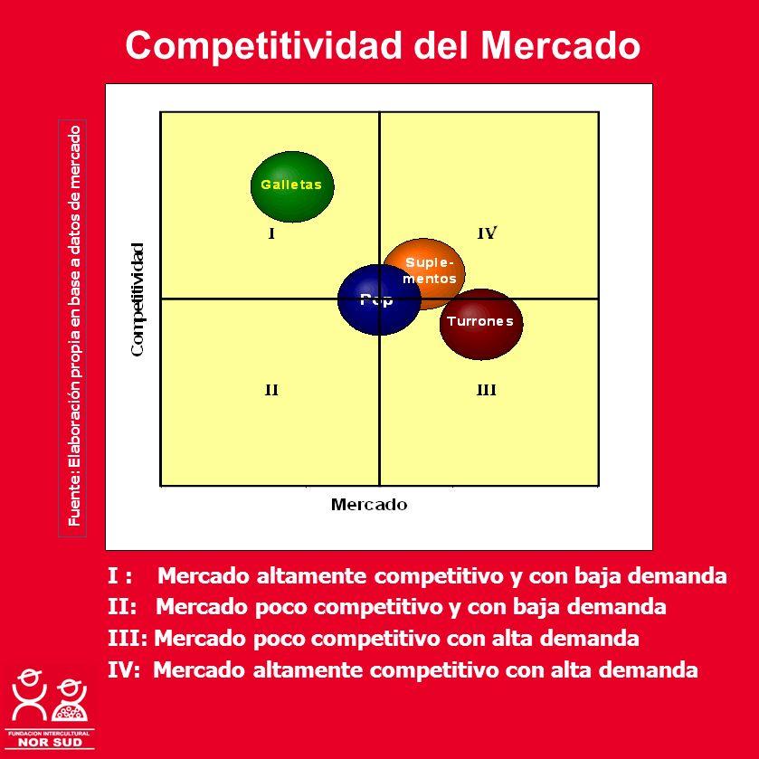 Competitividad del Mercado I : Mercado altamente competitivo y con baja demanda II: Mercado poco competitivo y con baja demanda III: Mercado poco comp