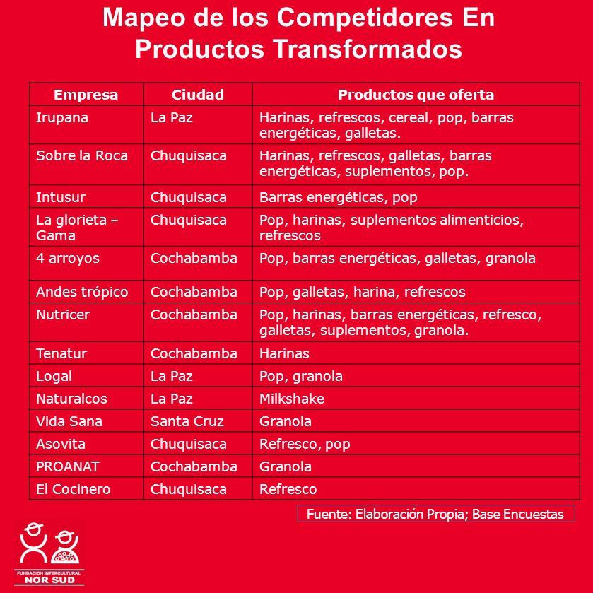 Mapeo de los Competidores En Productos Transformados EmpresaCiudadProductos que oferta IrupanaLa PazHarinas, refrescos, cereal, pop, barras energética