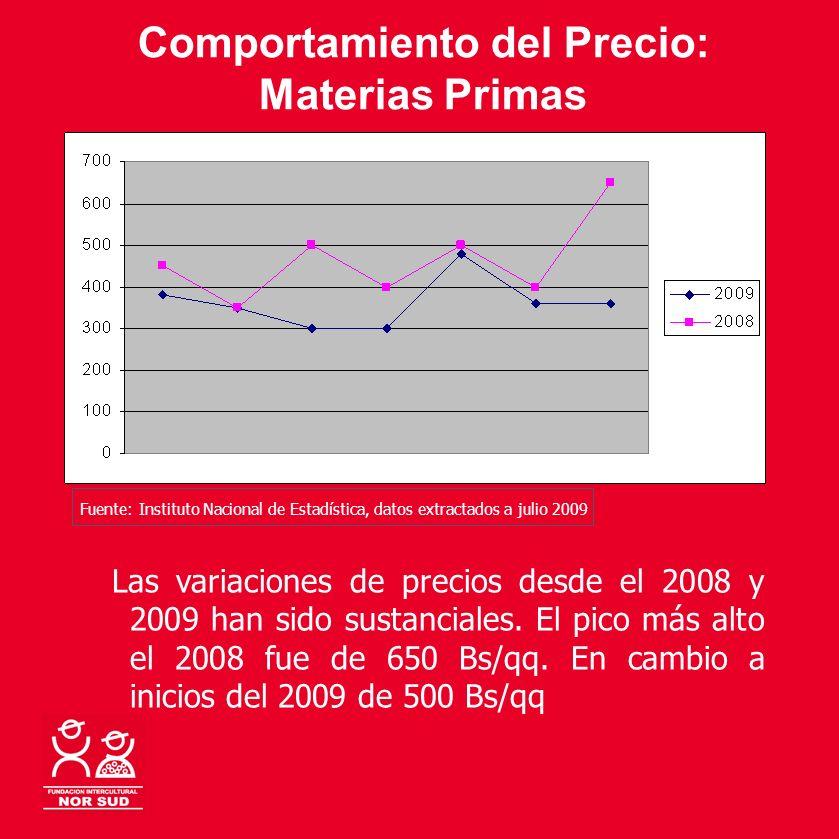 Comportamiento del Precio: Materias Primas Las variaciones de precios desde el 2008 y 2009 han sido sustanciales. El pico más alto el 2008 fue de 650