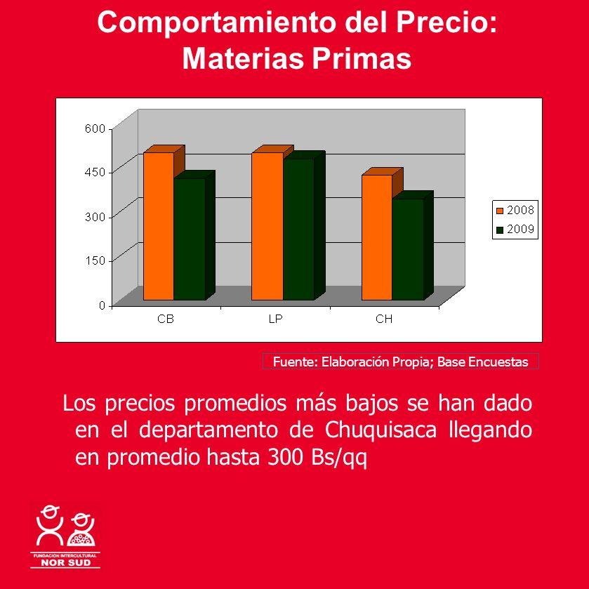 Comportamiento del Precio: Materias Primas Los precios promedios más bajos se han dado en el departamento de Chuquisaca llegando en promedio hasta 300