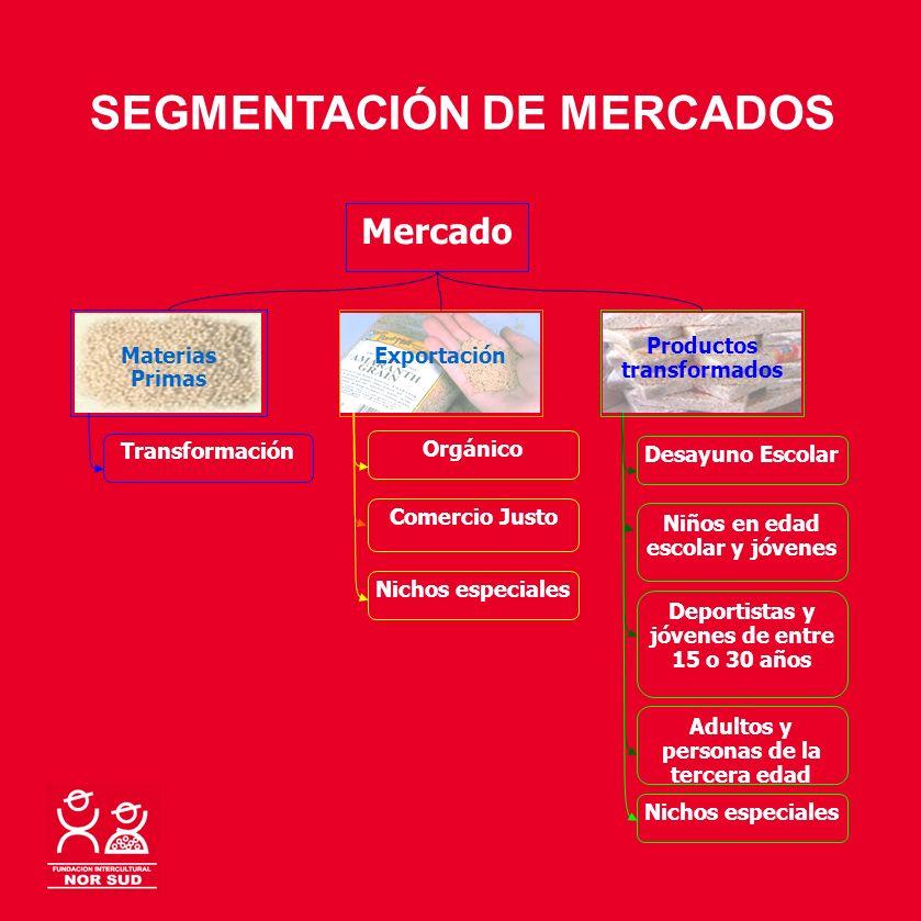 SEGMENTACIÓN DE MERCADOS Mercado Productos transformados Desayuno Escolar Niños en edad escolar y jóvenes Deportistas y jóvenes de entre 15 o 30 años