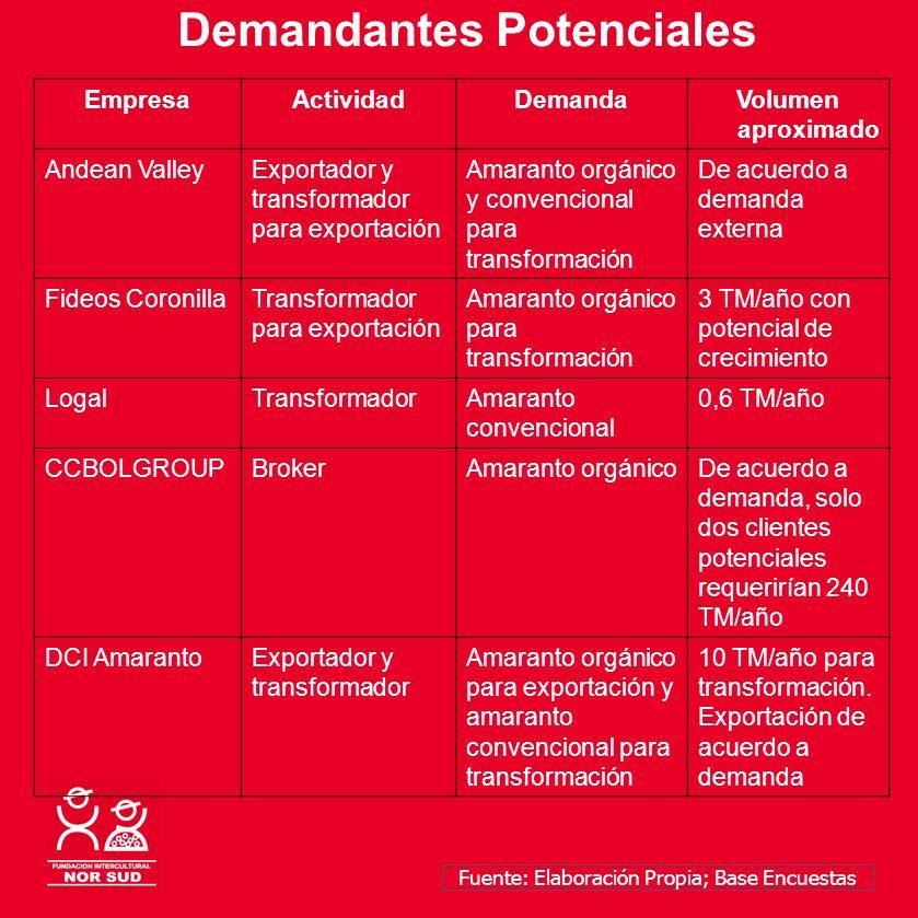 Demandantes Potenciales EmpresaActividadDemandaVolumen aproximado Andean ValleyExportador y transformador para exportación Amaranto orgánico y convenc