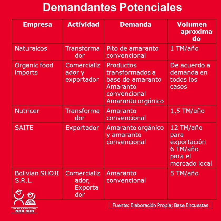 Demandantes Potenciales EmpresaActividadDemandaVolumen aproxima do NaturalcosTransforma dor Pito de amaranto convencional 1 TM/año Organic food import