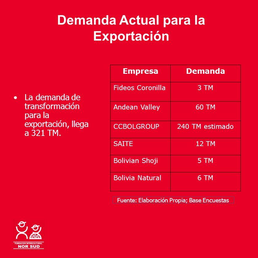 Demanda Actual para la Exportación EmpresaDemanda Fideos Coronilla3 TM Andean Valley60 TM CCBOLGROUP240 TM estimado SAITE12 TM Bolivian Shoji5 TM Boli