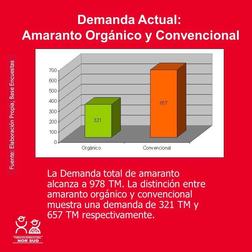 Demanda Actual: Amaranto Orgánico y Convencional La Demanda total de amaranto alcanza a 978 TM. La distinción entre amaranto orgánico y convencional m