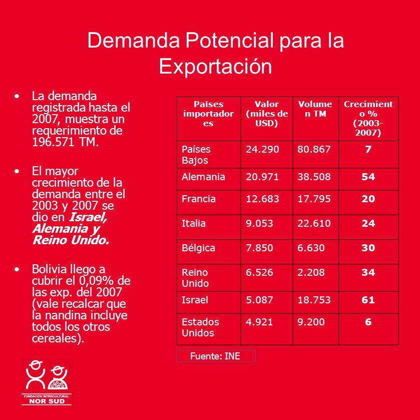 Demanda Potencial para la Exportación La demanda registrada hasta el 2007, muestra un requerimiento de 196.571 TM. El mayor crecimiento de la demanda