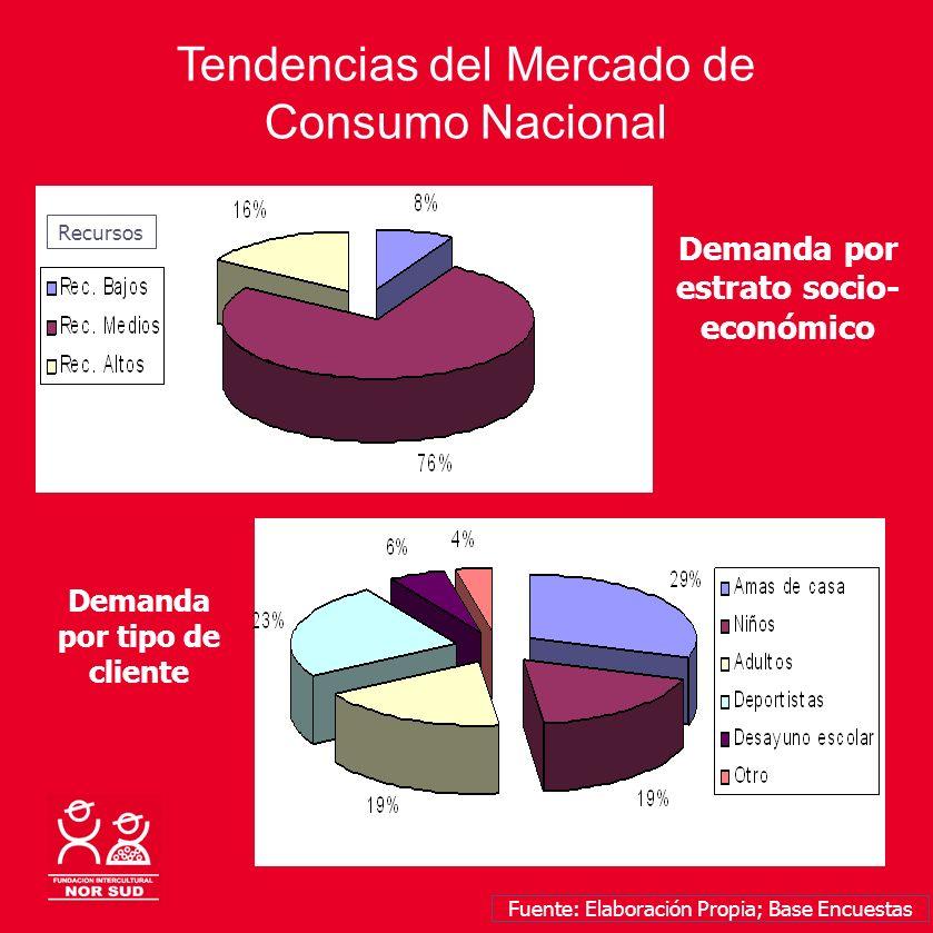 Tendencias del Mercado de Consumo Nacional Demanda por estrato socio- económico Demanda por tipo de cliente Fuente: Elaboración Propia; Base Encuestas