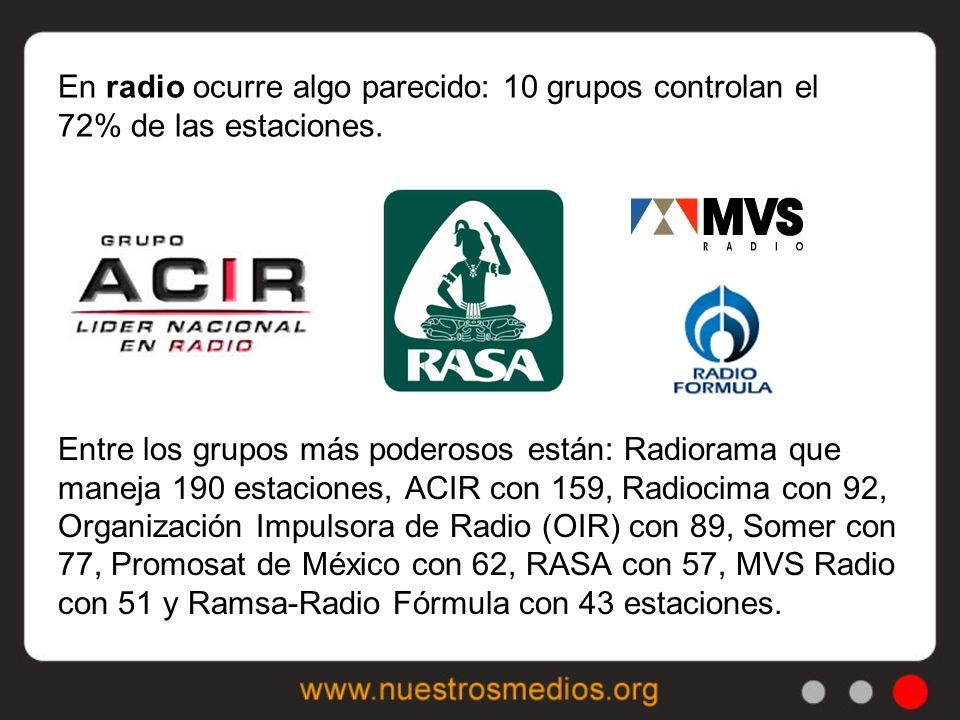 En radio ocurre algo parecido: 10 grupos controlan el 72% de las estaciones.