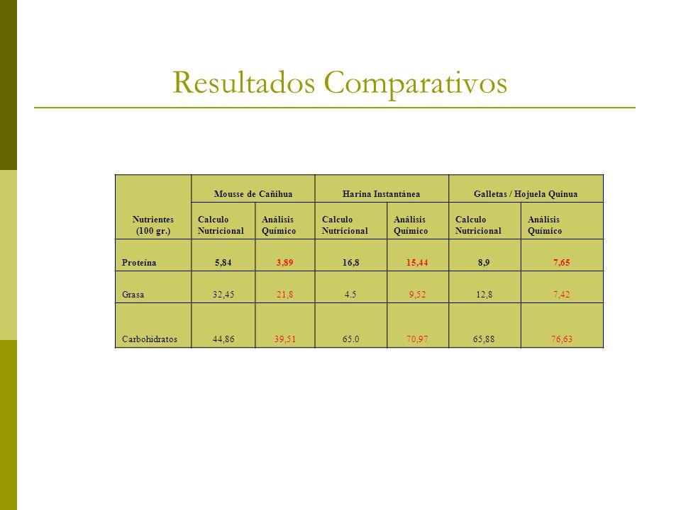 Resultados Comparativos Nutrientes (100 gr.) Mousse de CañihuaHarina InstantáneaGalletas / Hojuela Quinua Calculo Nutricional Análisis Químico Calculo
