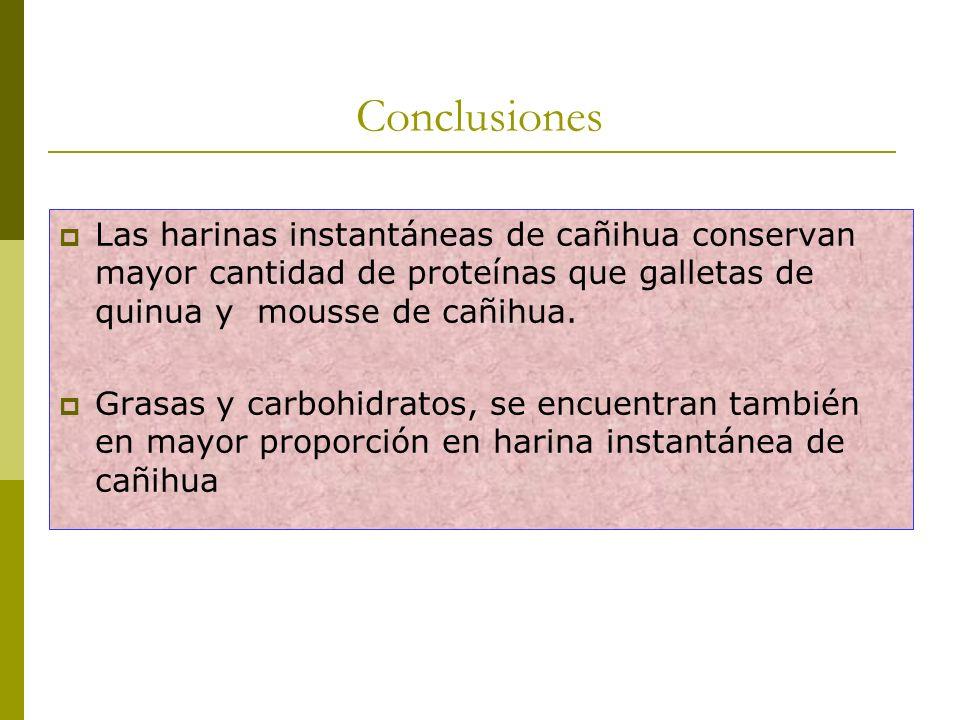 Conclusiones Las harinas instantáneas de cañihua conservan mayor cantidad de proteínas que galletas de quinua y mousse de cañihua. Grasas y carbohidra