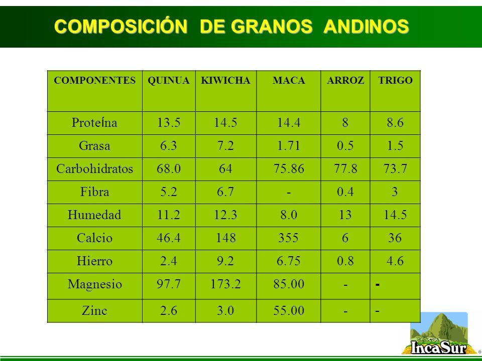 COMPOSICIÓN DE GRANOS ANDINOS COMPONENTESQUINUAKIWICHAMACAARROZTRIGO Prote í na 13.514.514.488.6 Grasa6.37.21.710.51.5 Carbohidratos68.06475.8677.873.