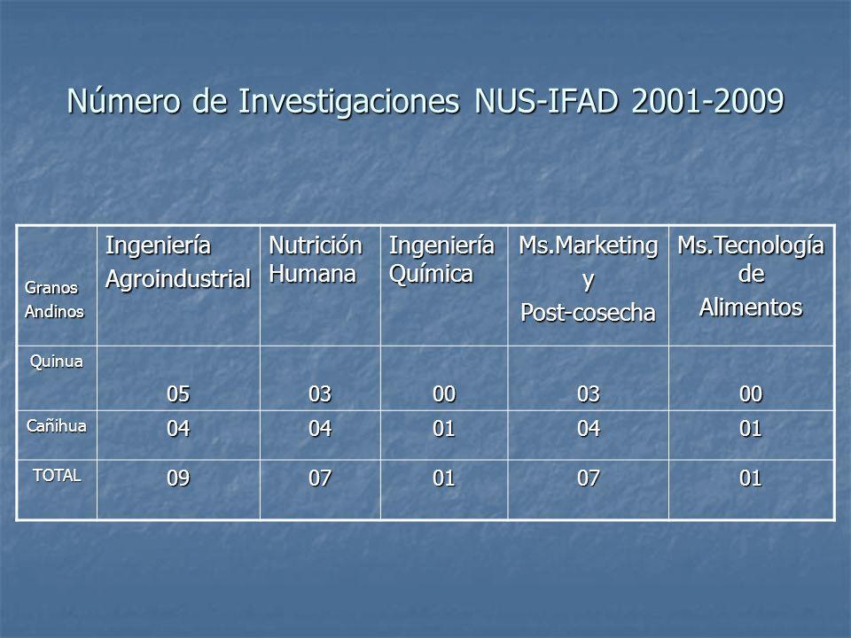 Número de Investigaciones NUS-IFAD 2001-2009 GranosAndinosIngenieríaAgroindustrial Nutrición Humana Ingeniería Química Ms.MarketingyPost-cosecha Ms.Te