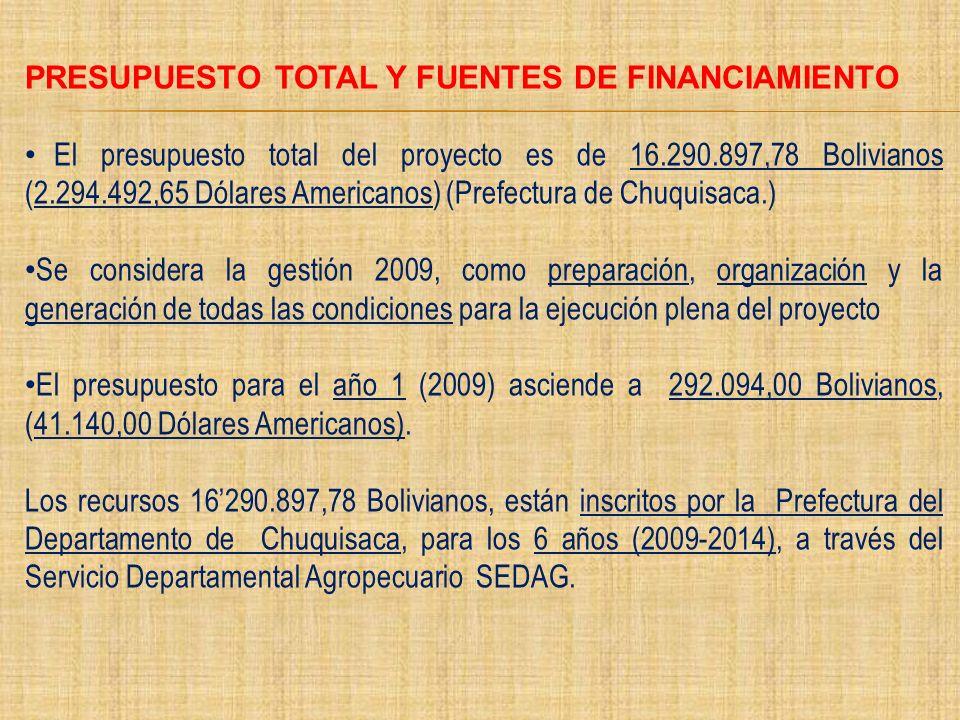 PRESUPUESTO TOTAL Y FUENTES DE FINANCIAMIENTO El presupuesto total del proyecto es de 16.290.897,78 Bolivianos (2.294.492,65 Dólares Americanos) (Pref